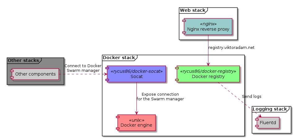 Docker stack