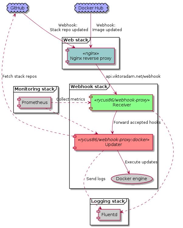 Webhook stack
