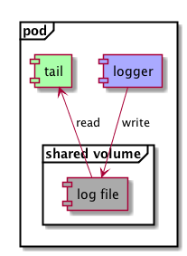 Logging example components
