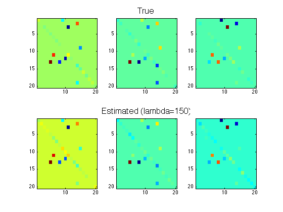 Estimation of sparsely-connected MVAR coefficients