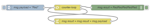 counter-loop