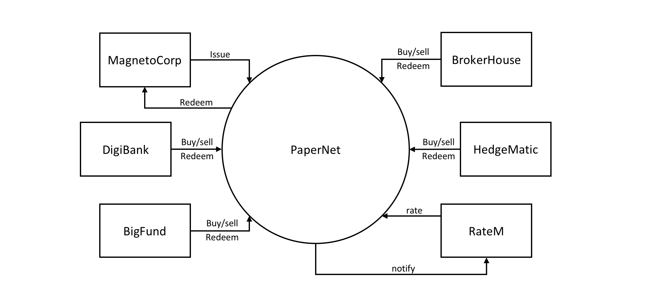 commercial paper network