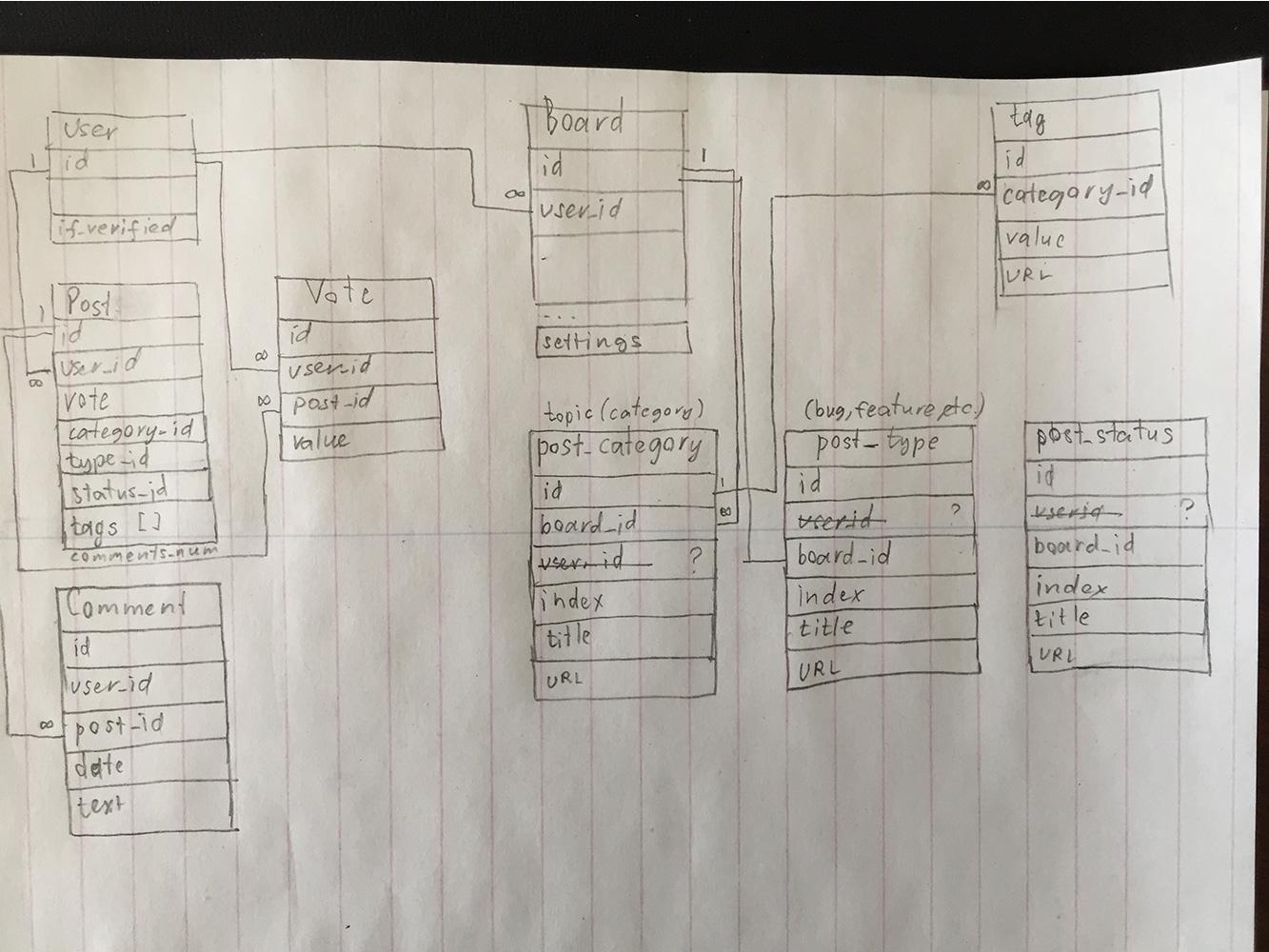 Database schema sketch