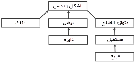 /_static/l05-Inheritance-Hierarchy-Sample.png