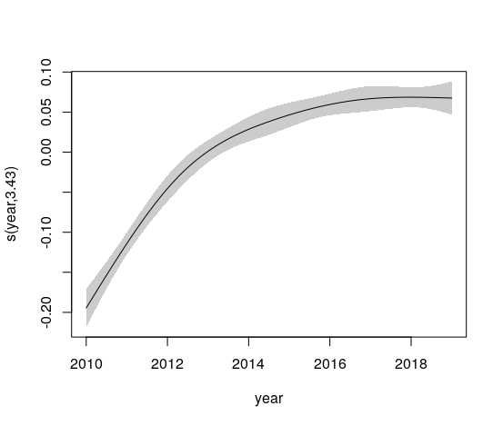 Partial effects of year in a national GAM model for cycle counts 2010-2019