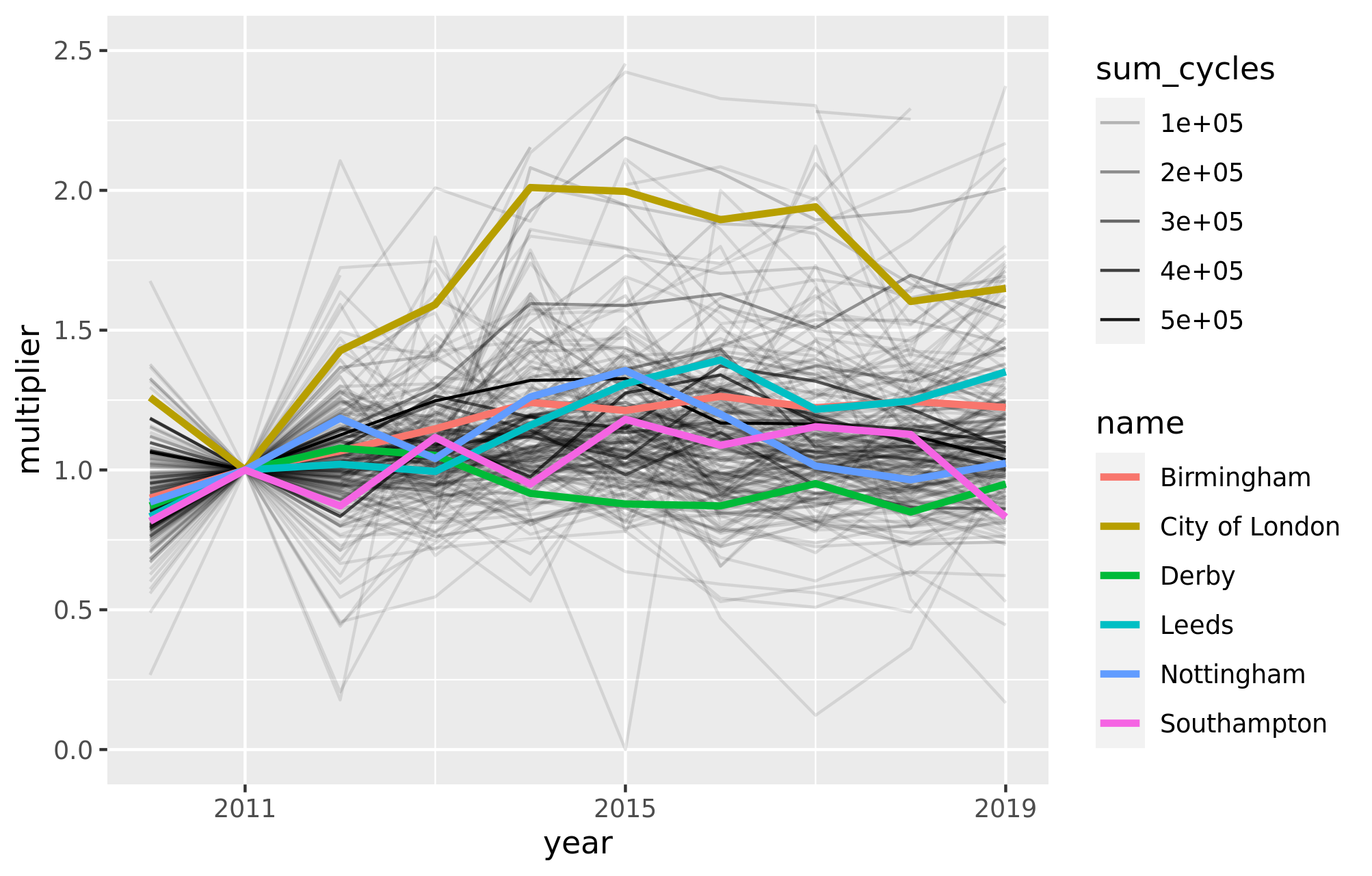 Relative change from a 2011 baseline in estimated pedal cycle AADF for each Local Authority. Line thickness represents the total number of pedal cycles surveyed (across all years) within the LA. Selected LAs are highlighted.
