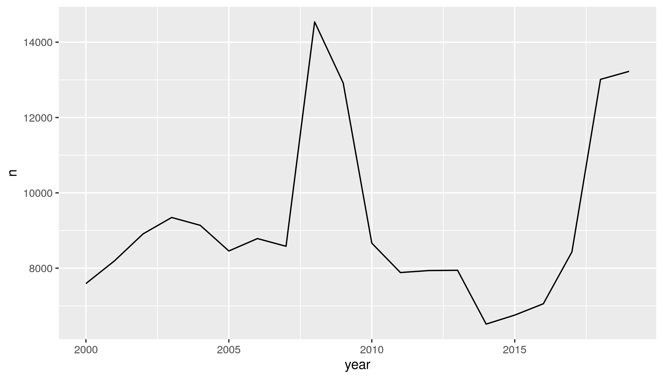 AADF counts per year in the DfT's traffic counter dataset (left), and the number of annual surveys per count location (right)