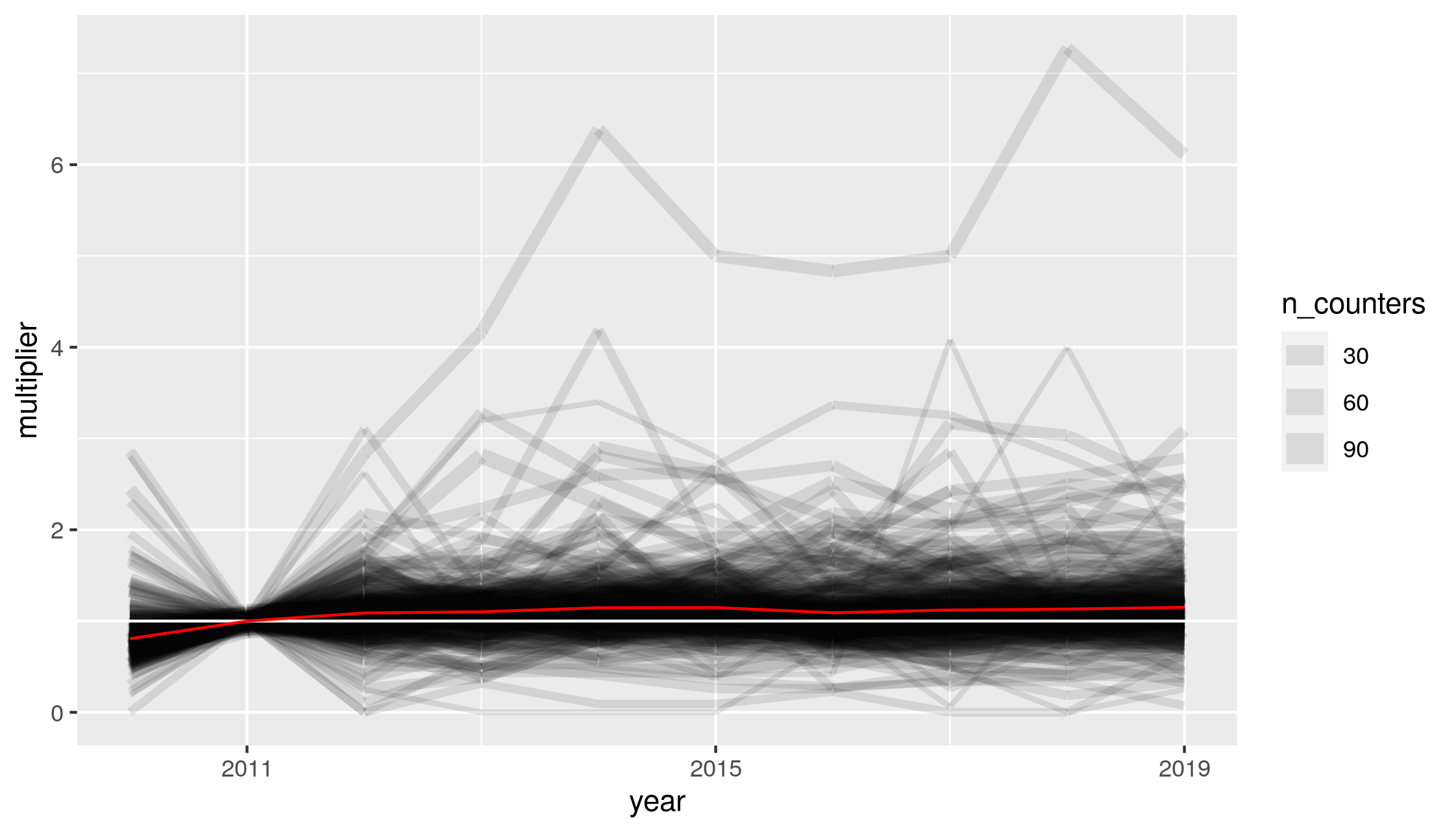 Cycling uptake estimates for all local authorities in Great Britain. Black line width represents the number of counters in each local authority, the white line represents no cycling uptake, and the red line is the weighted mean for all cycle counters from 2010 to 2019.