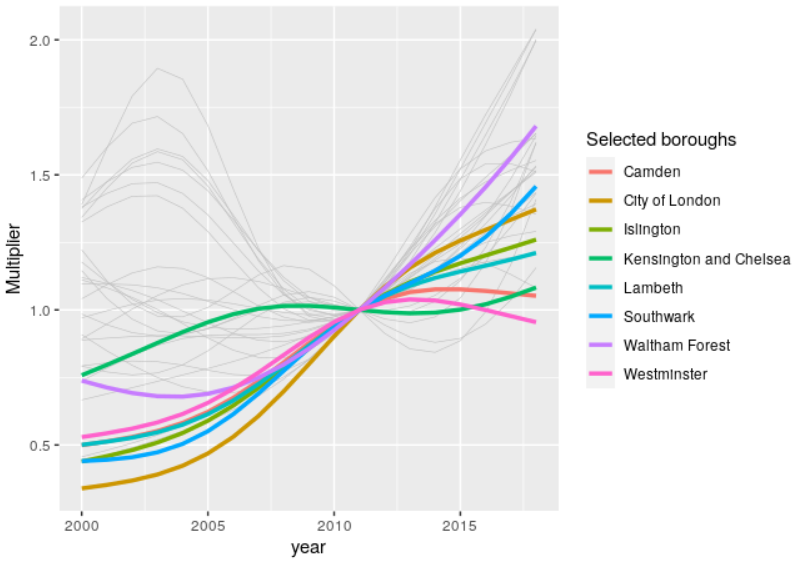 Preliminary estimates of cycling uptake in London boroughs relative to 2011 levels, 2000-2018. A selection of boroughs of interest are highlighted for reference.
