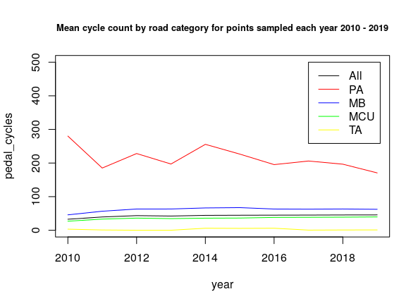 Mean annual average daily flows of pedal cycles by road category 2010-2019, for count locations with complete annual data across this time period. PA = Principal 'A' road; MB = 'B' road; MCU = 'C' or Unclassified road; TA = Trunk 'A' road.