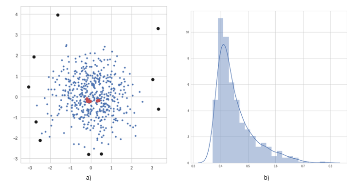 a) Shows the dataset used, some sample anomalous data points discovered using the algorithm are highlighted in black. We also highlight some nominal points in red. In b), we have the distribution of anomaly scores obtained by the algorithm.