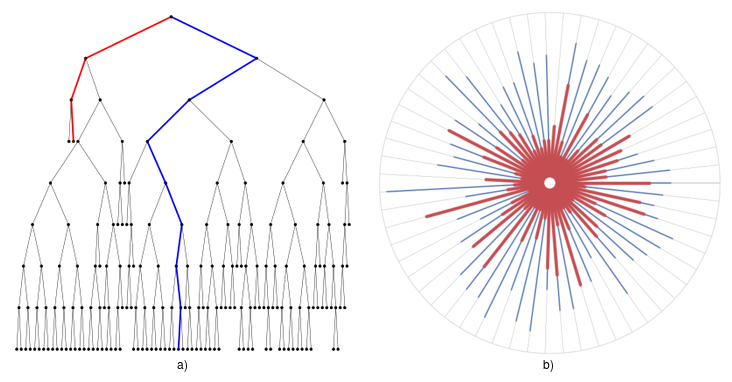 a) Shows an example tree formed from the example data while b) shows the forest generated where each tree is represented by a radial line from the center to  the  outer  circle.  Anomalous  points  (shown  in  red)  are  isolated  very  quickly,which means they reach shallower depths than nominal points (shown in blue).