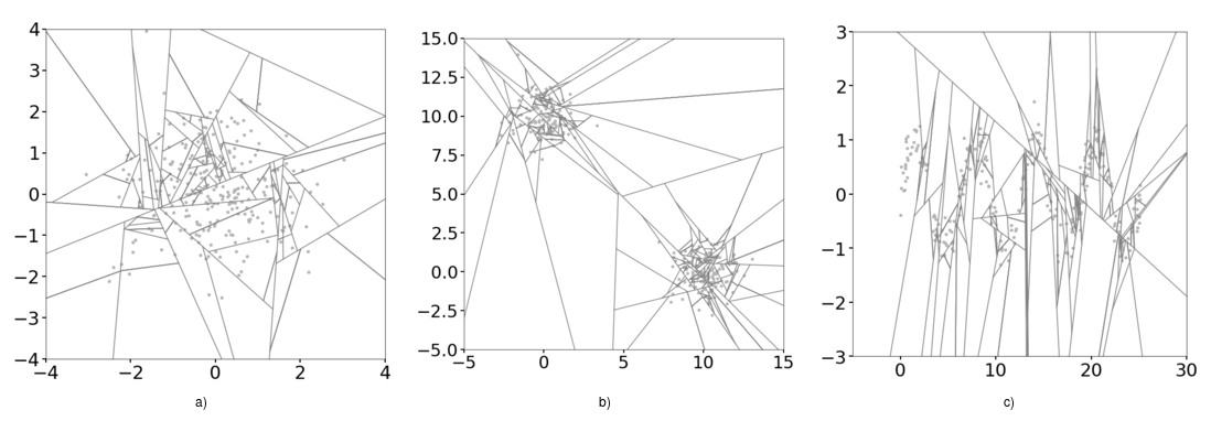 Same as Figure 4 but using Extended Isolation Forest
