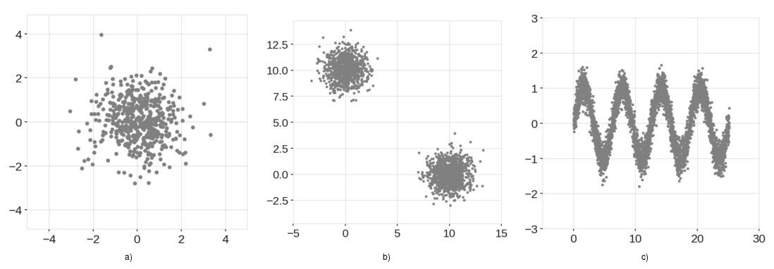 Example training data. a) Normally distributed cluster. b) Two normally distributed clusters. c) Sinusoidal data points with Gaussian noise.
