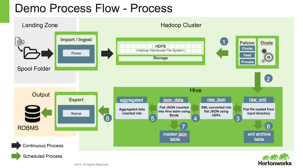 GitHub - sainib/hadoop-data-pipeline: Hadoop Data Pipeline using ...