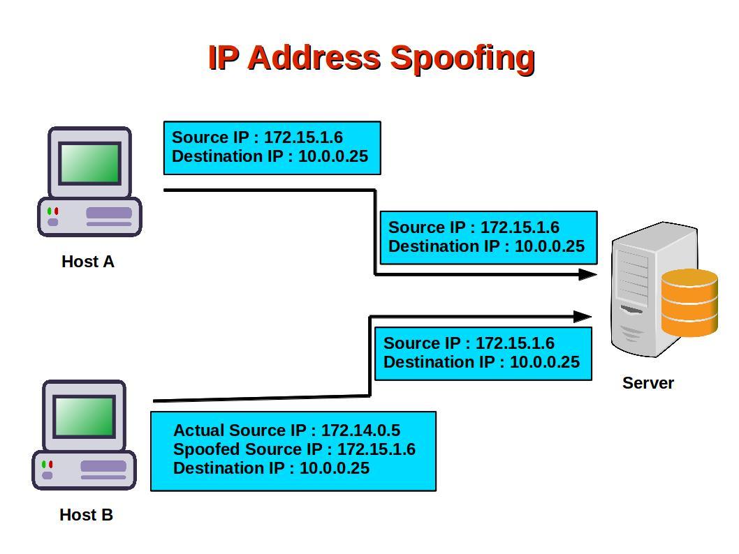 Spoof IP Address