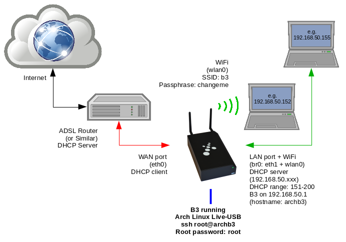Set Up Your B3 as a WiFi Gateway Server · sakaki-/archlinux