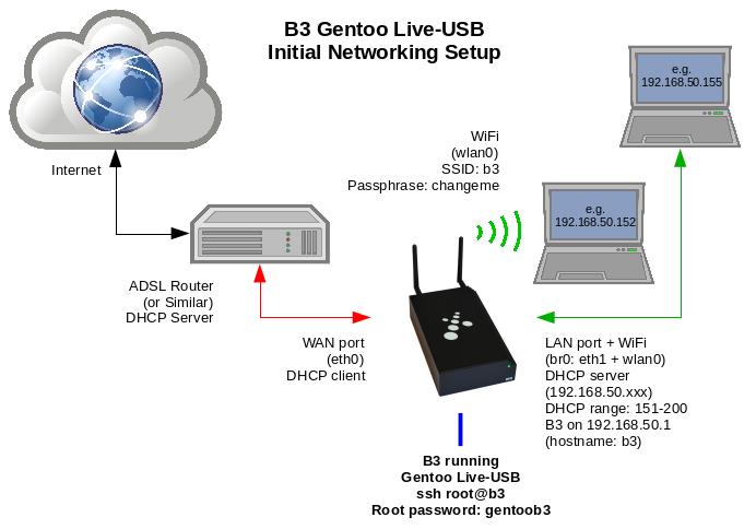 Initial B3 Networking Setup
