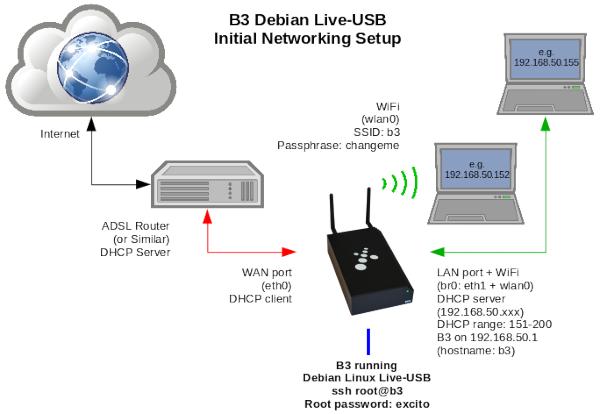 GitHub - sakaki-/stretch-on-b3: Bootable live-USB of Debian