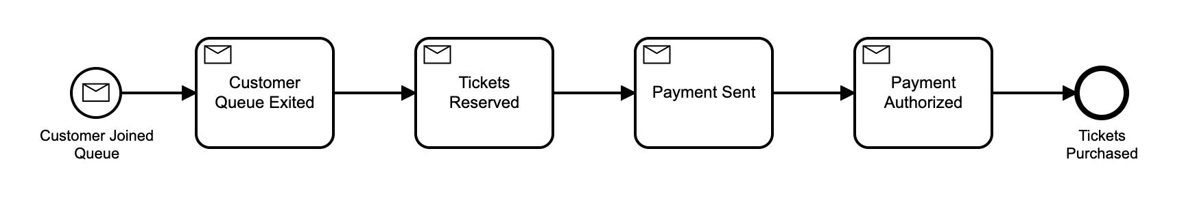 Workflow model v1