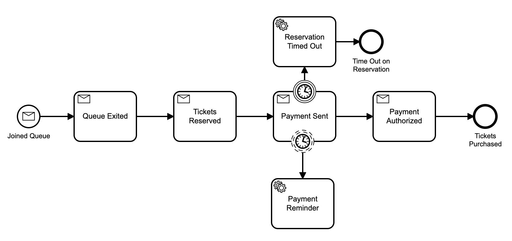 Workflow model v2