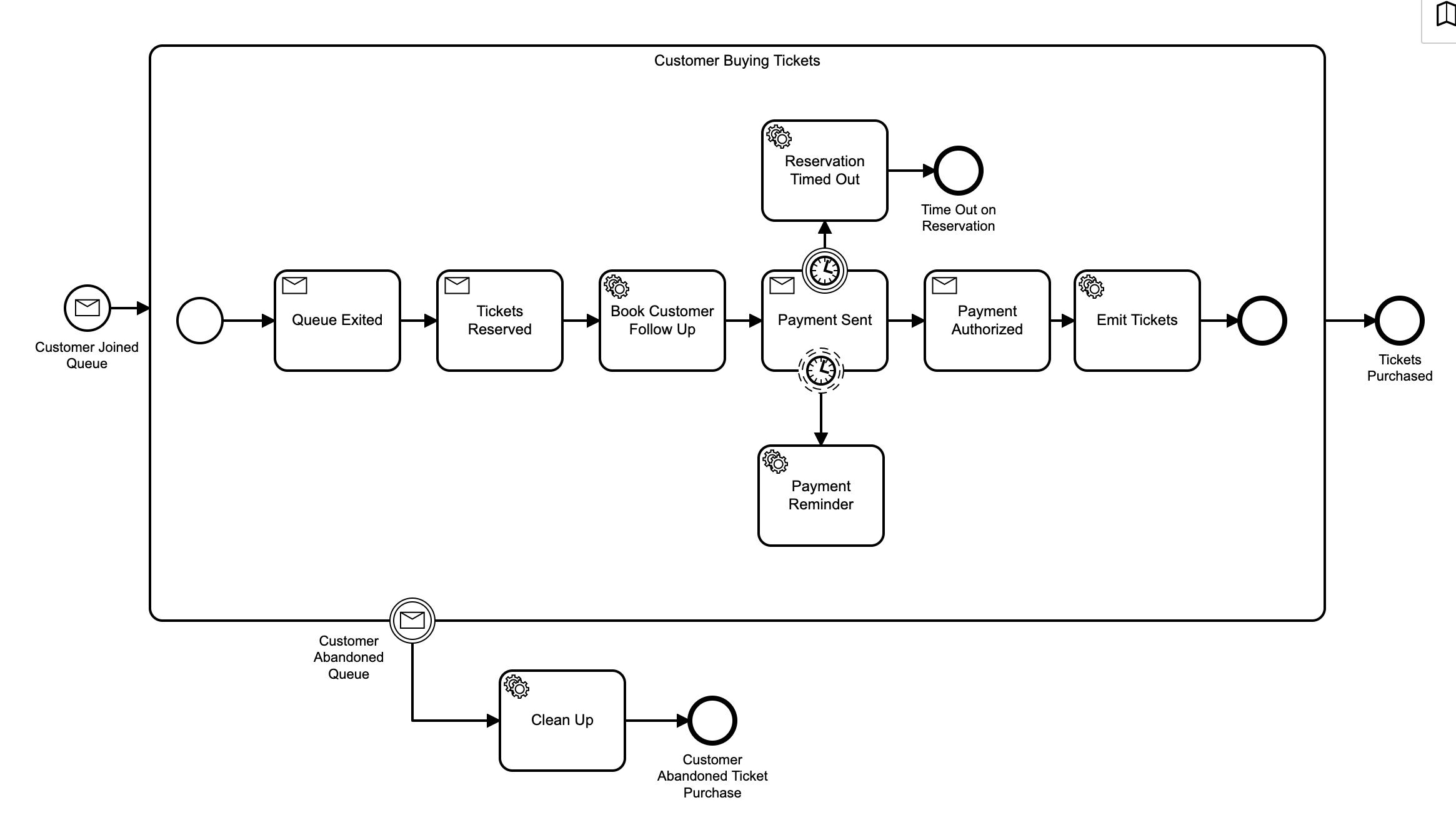Workflow Model V3