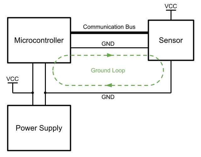 Example of a ground loop