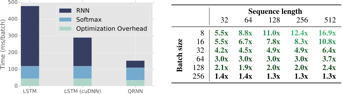 Figure 4 from QRNN paper