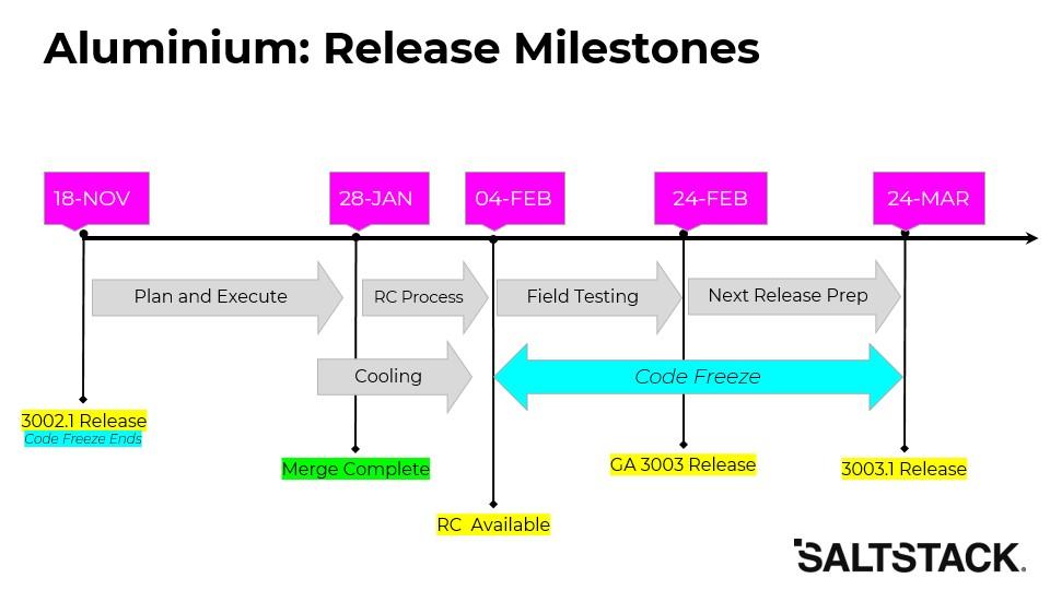 Aluminium Release Milestones