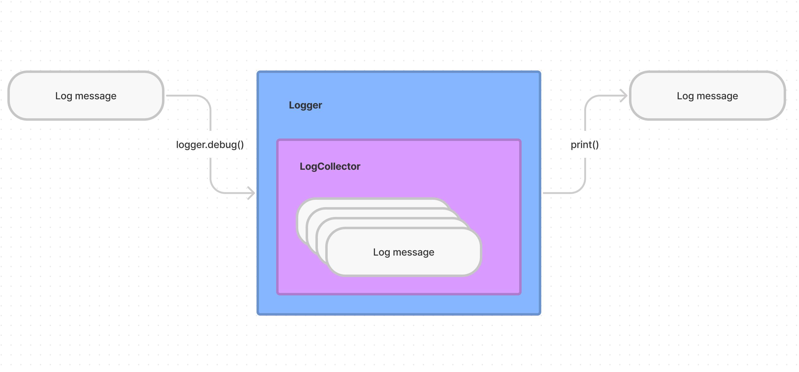 Log Message Flow