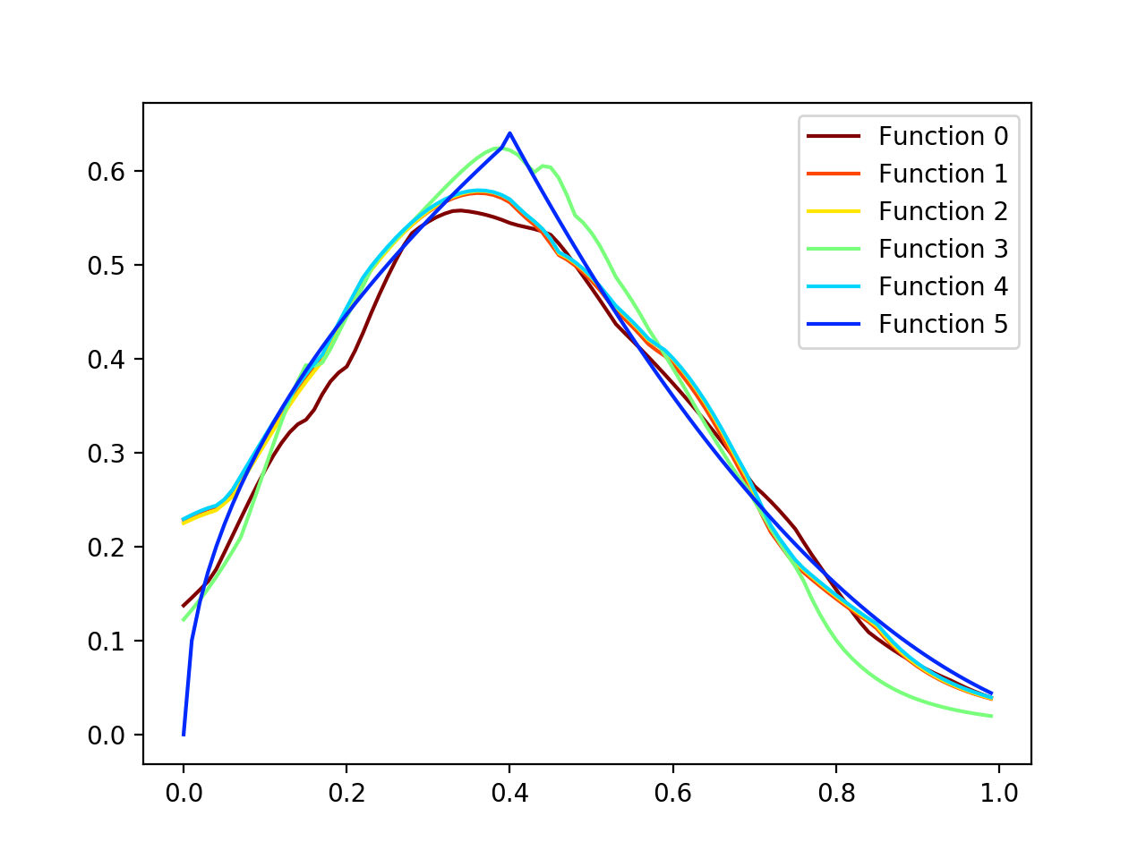 Results from approximating an arbitrary 1D function