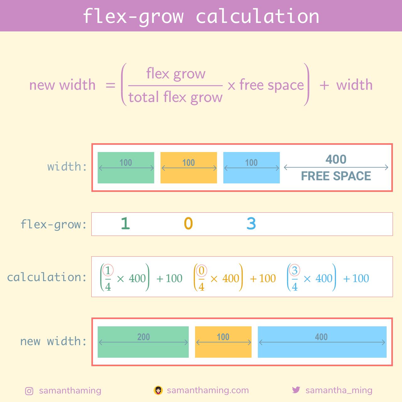 flex-grow calculation