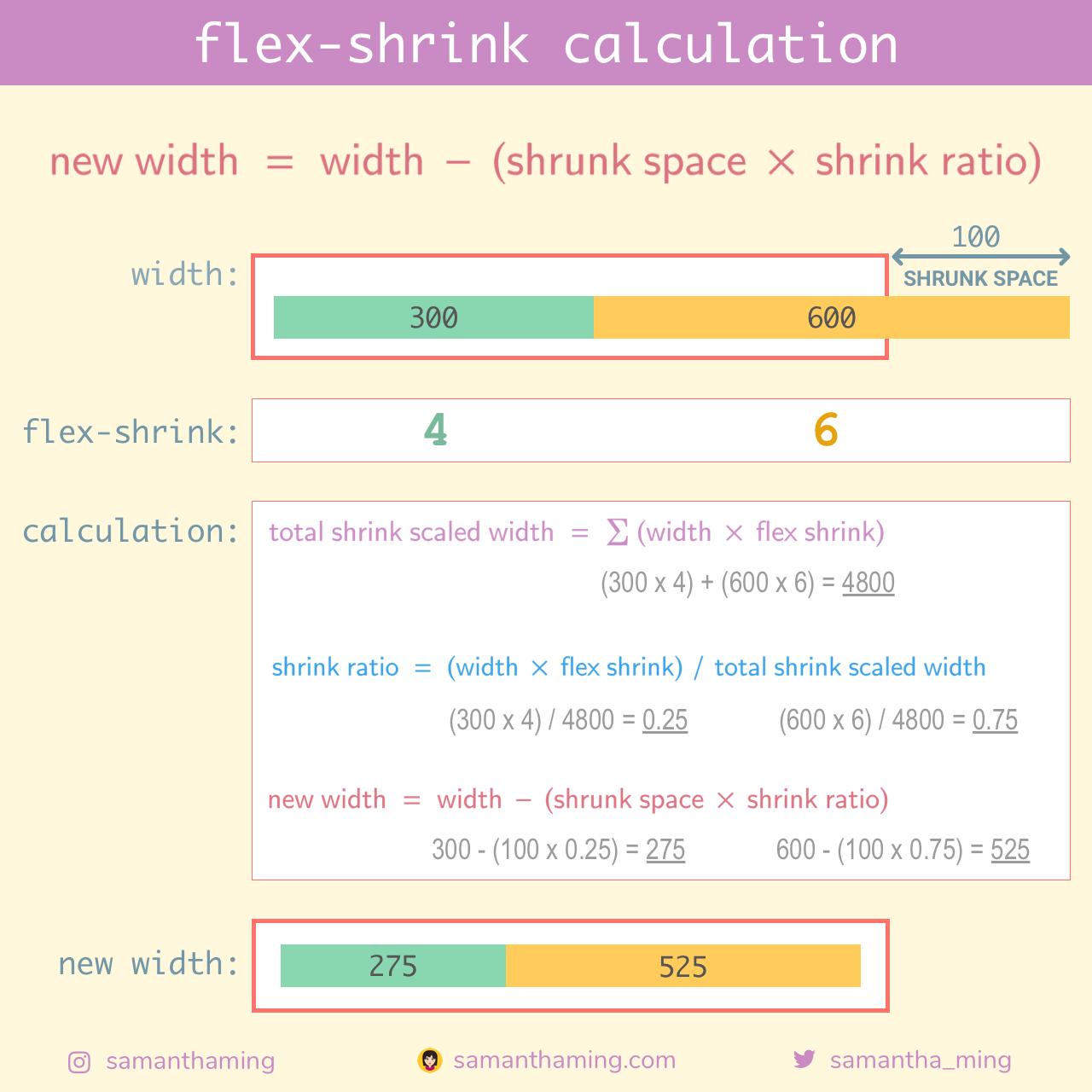 flex-shrink calculation