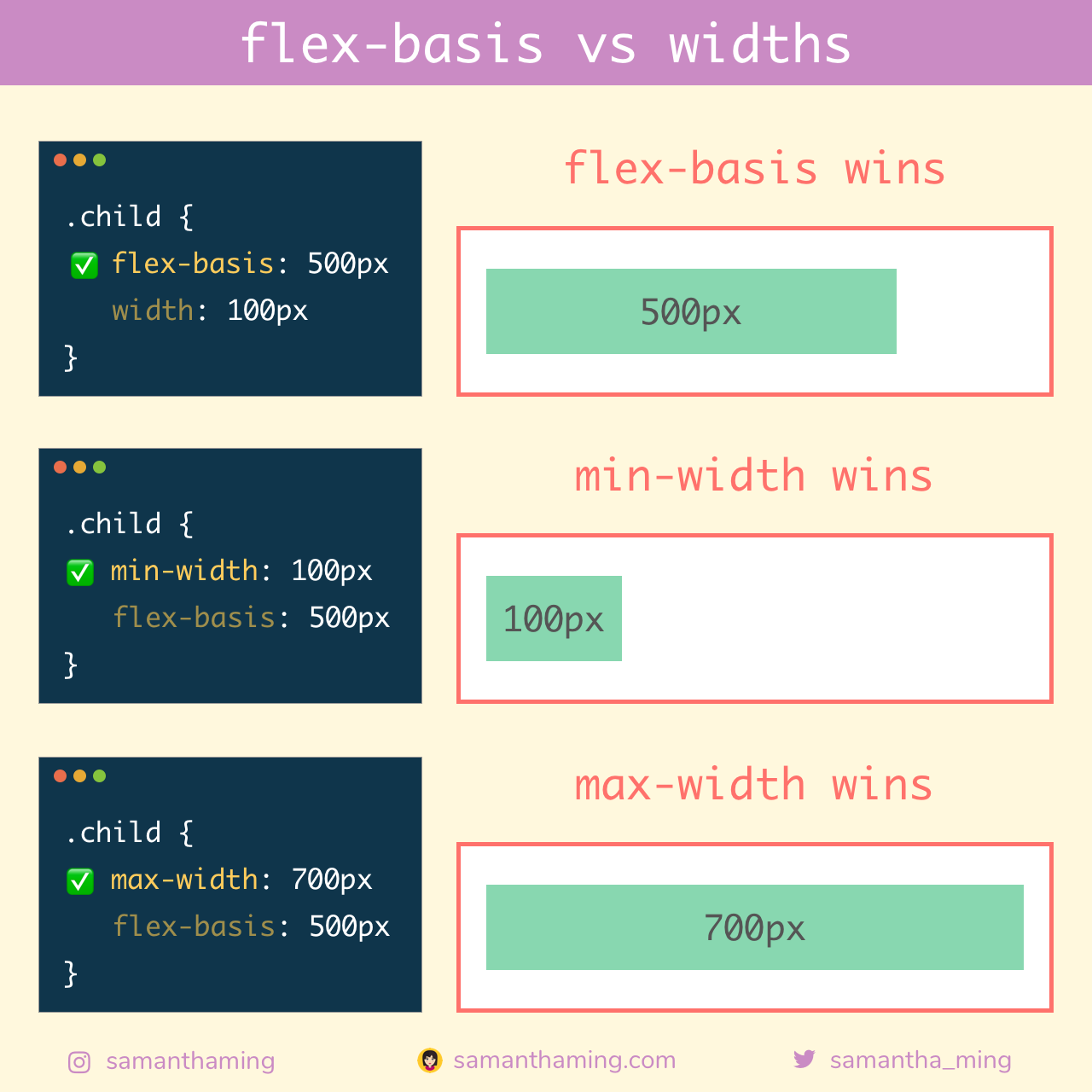 flex-basis vs widths