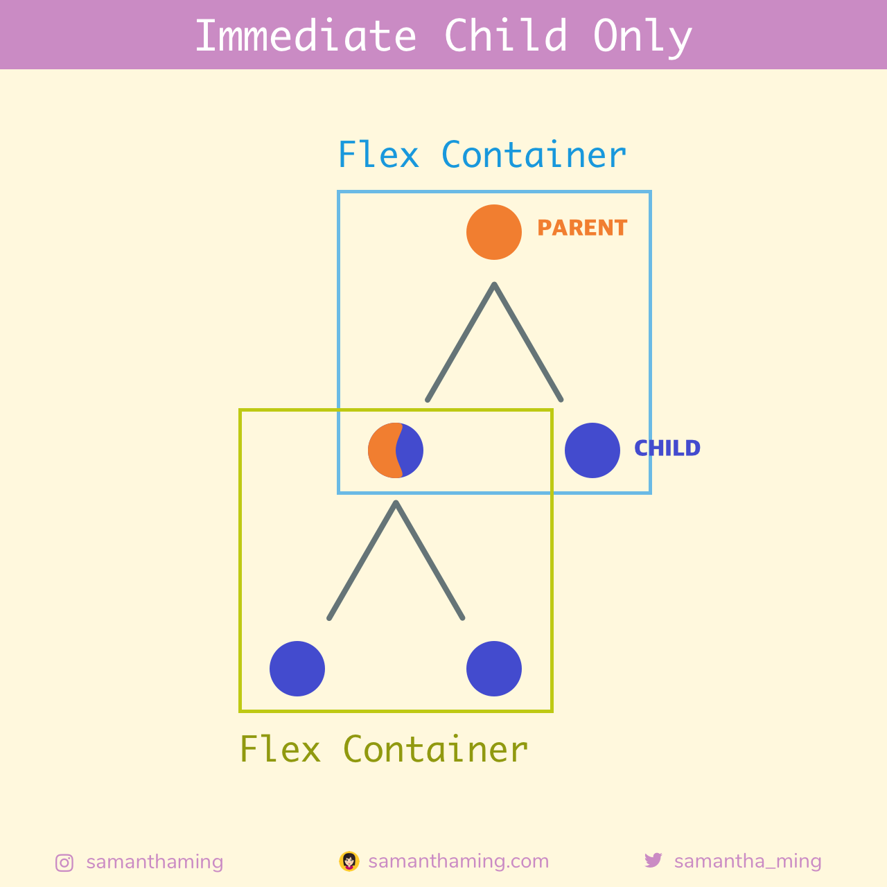 Immediate Child Only