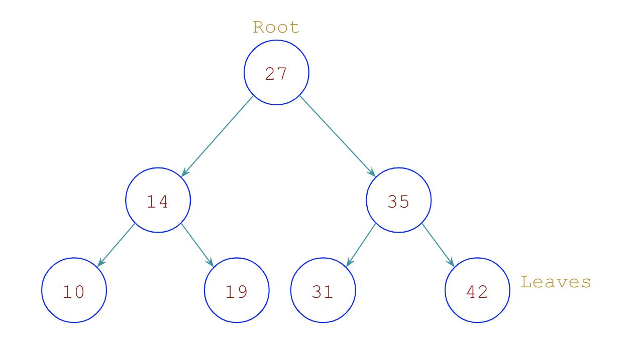 Binary Search Tree