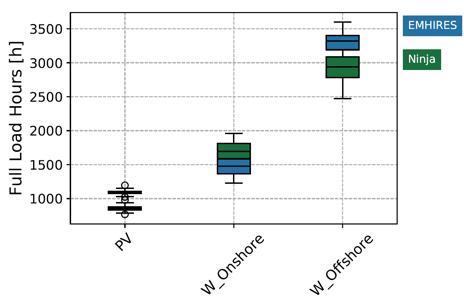 VRE Capacity Factors
