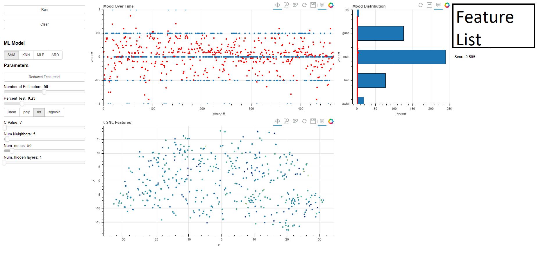 Daylio Data Analysis