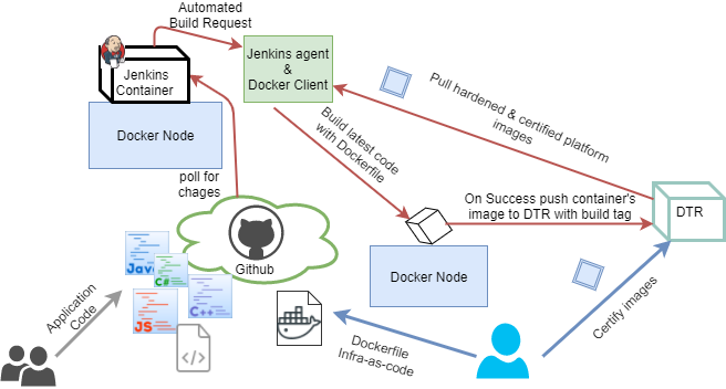 Jenkins - GitHub - Docker integration