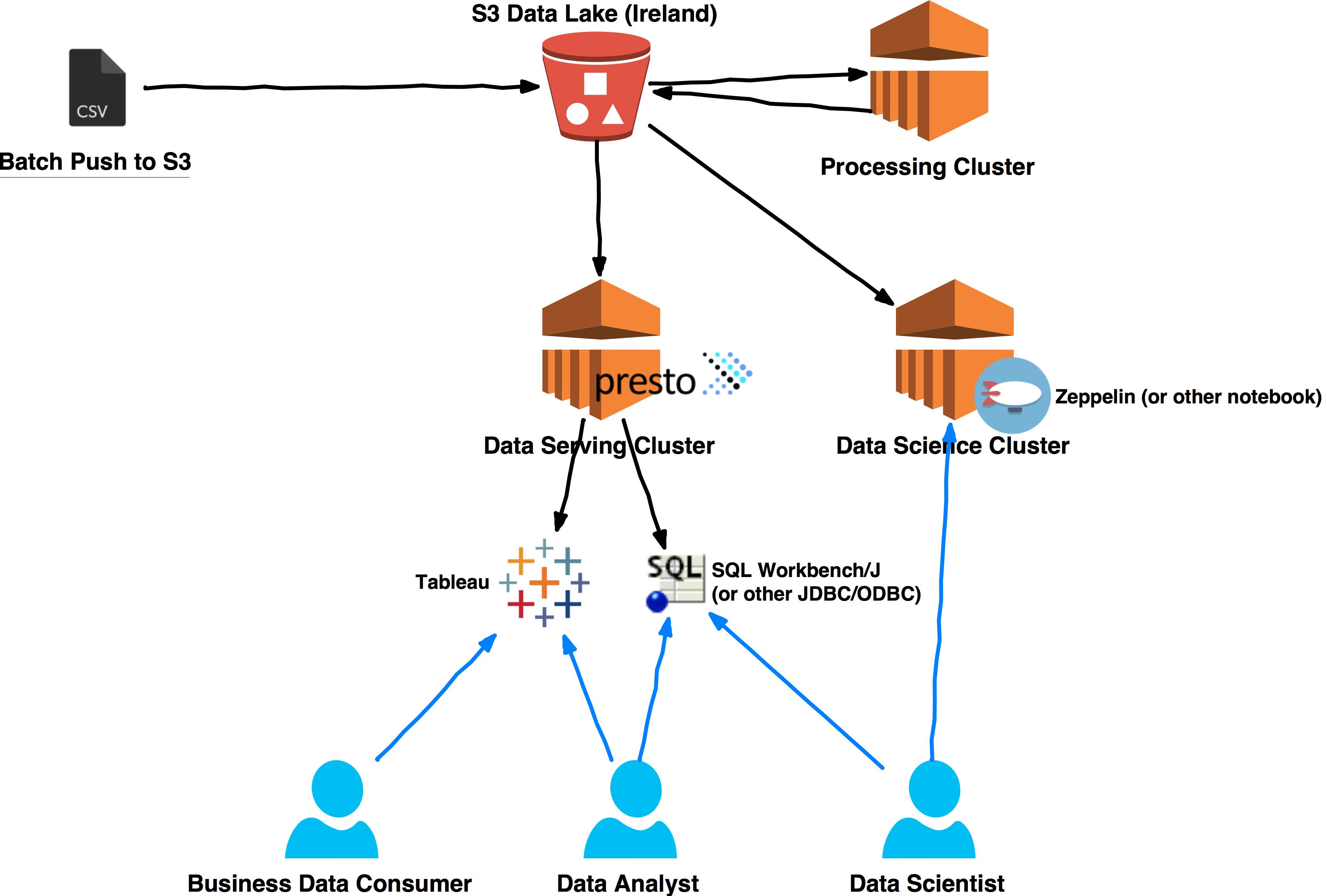 Building A Data Pipeline Using Apache Spark  Part 1 - Sam Elamin