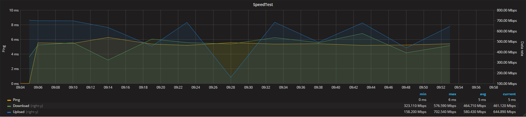 Grafana speedtest graph
