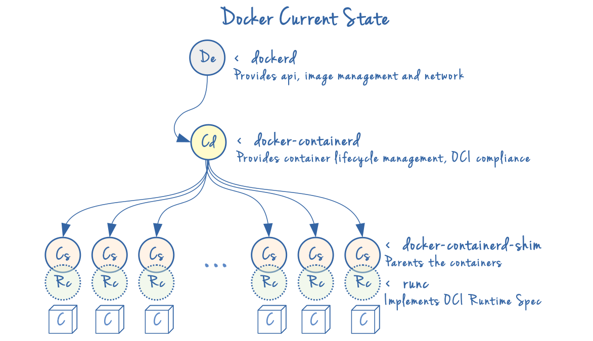 Docker Current Picture