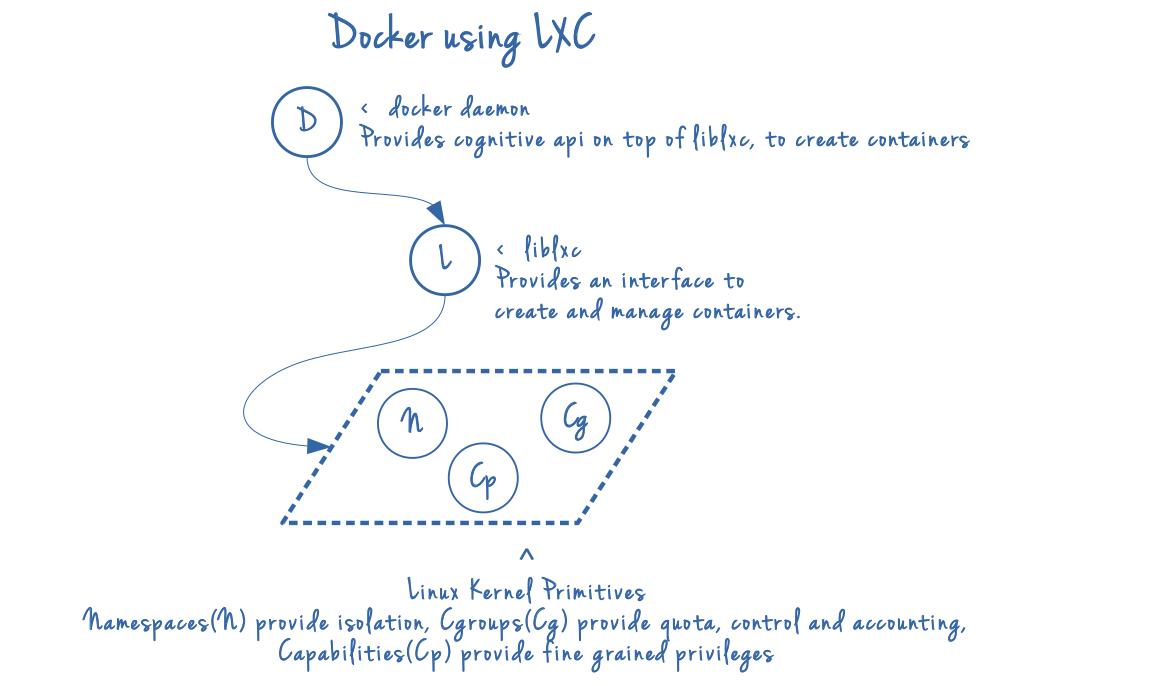 Docker on LXC