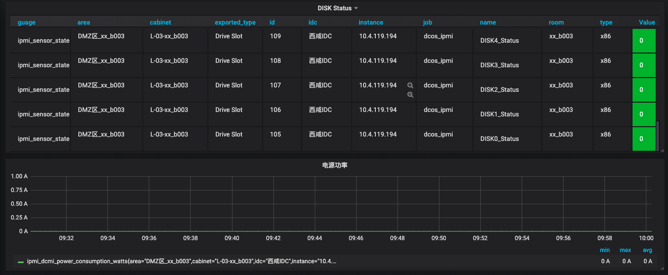 CMDB-Prometheus-Grafana监控展示IPMI信息- samucc