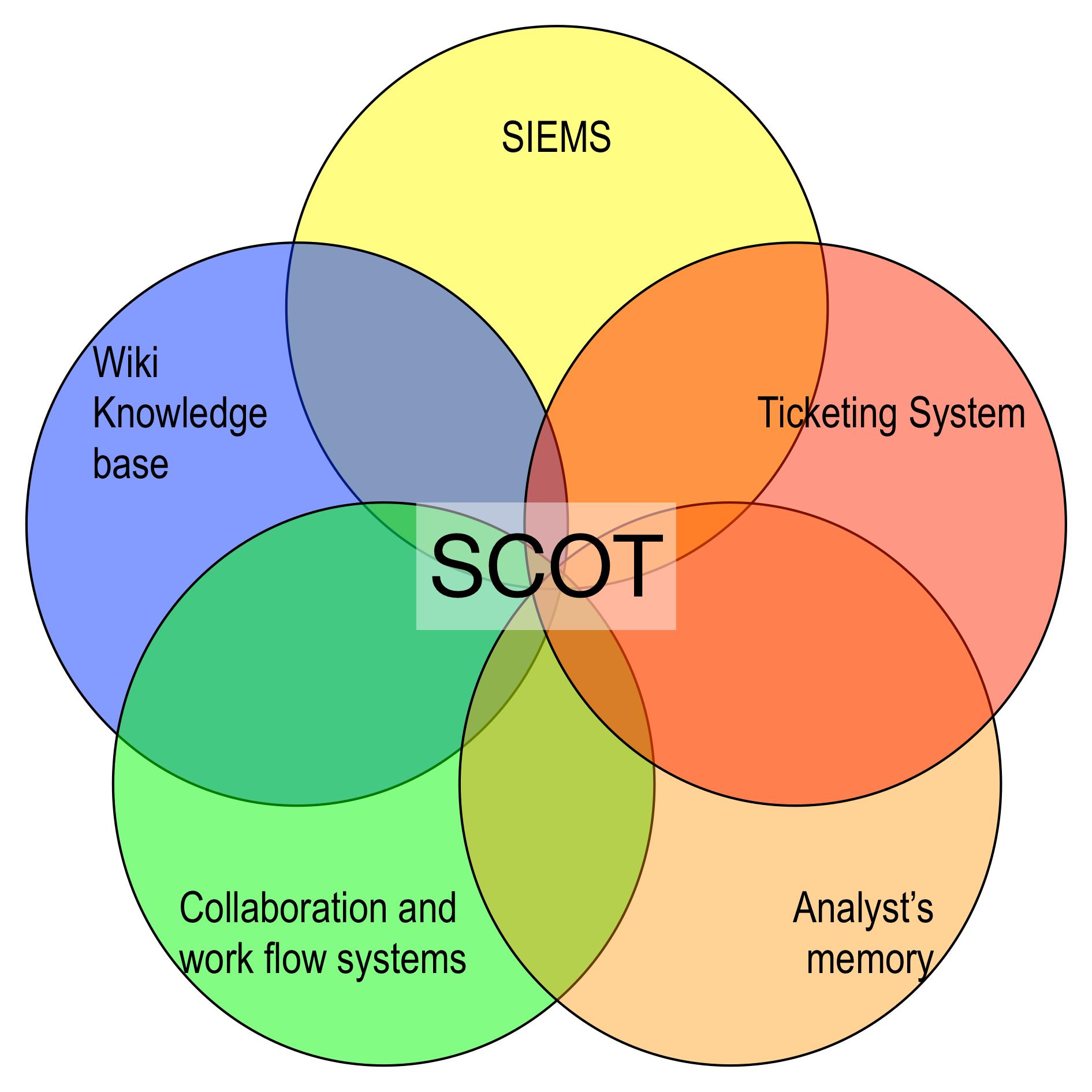 Scot-venn