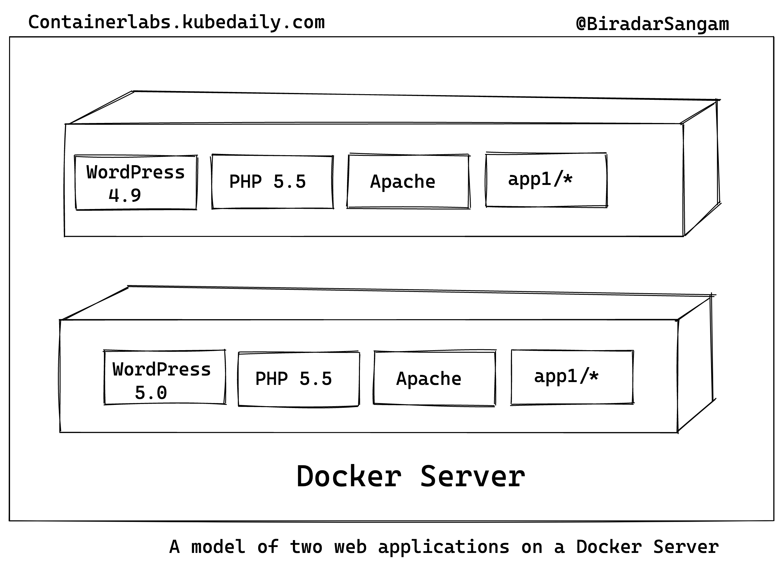 A model of two web applications on a Docker Server
