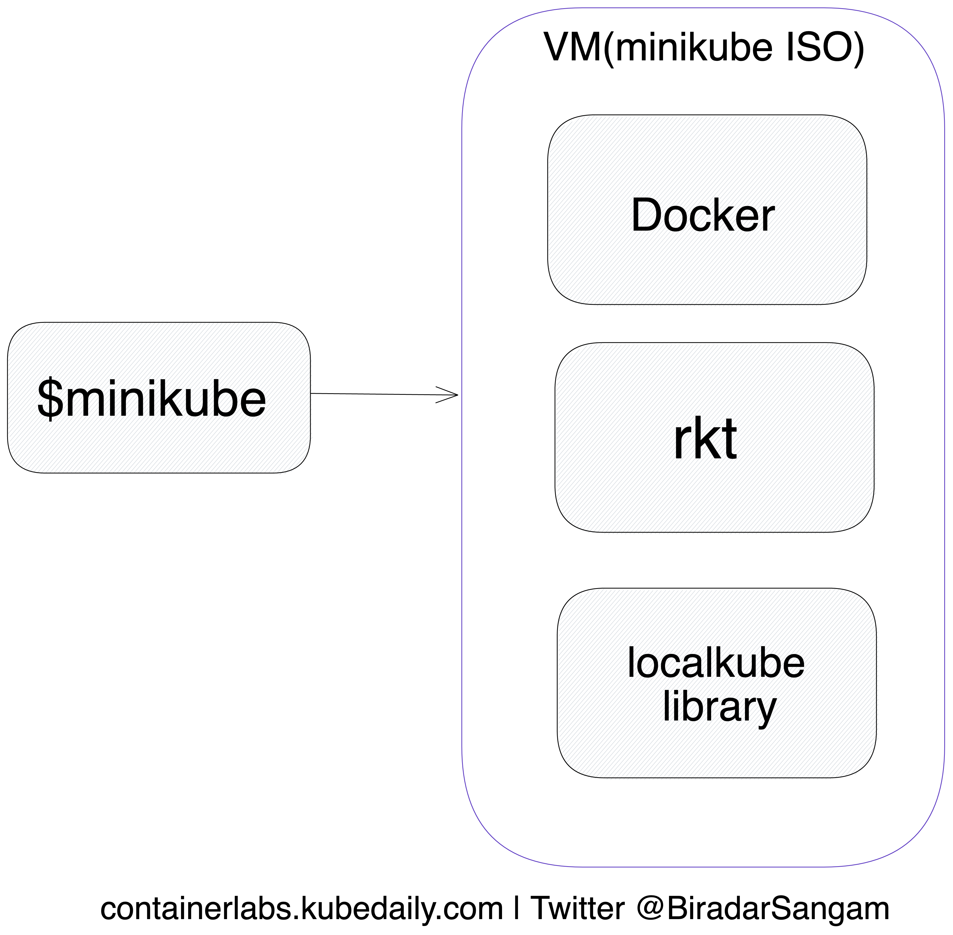 Minikube simplified architecture