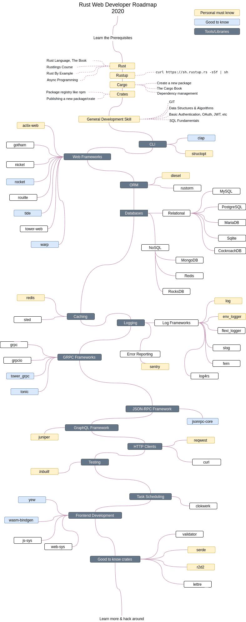 Rust Developer Roadmap 2020