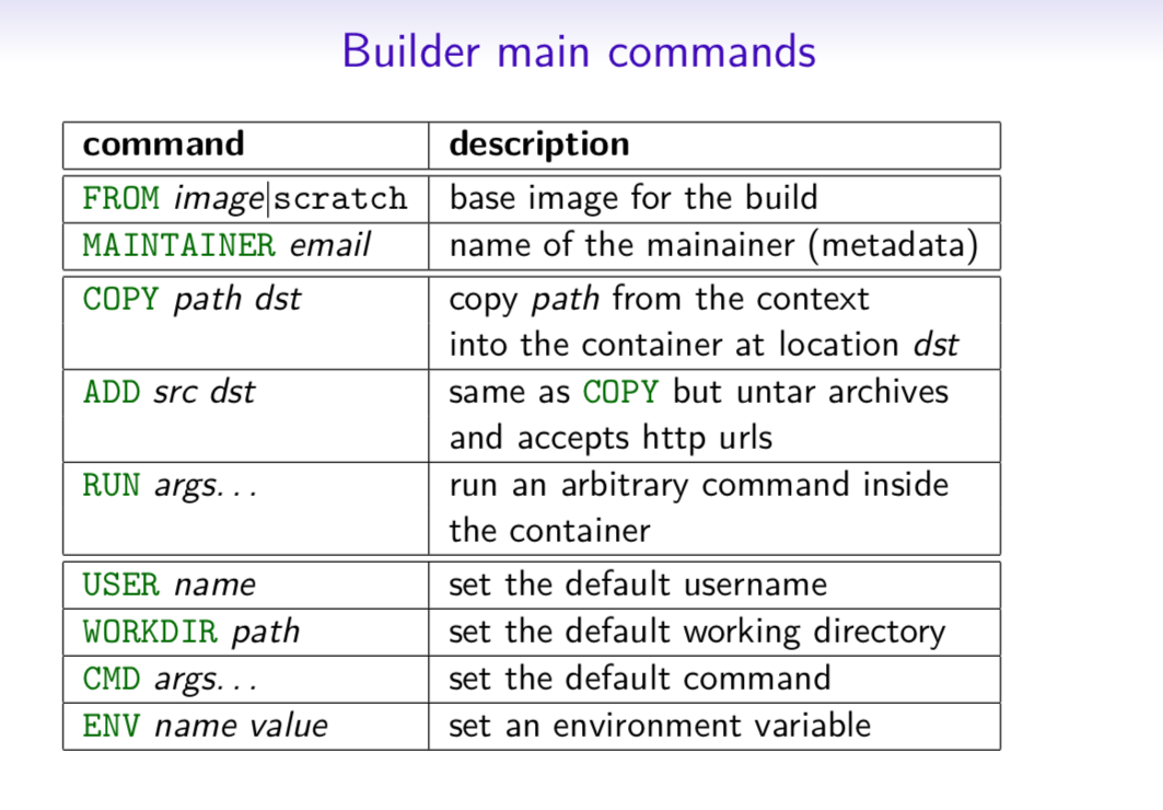 Builder Main Commands