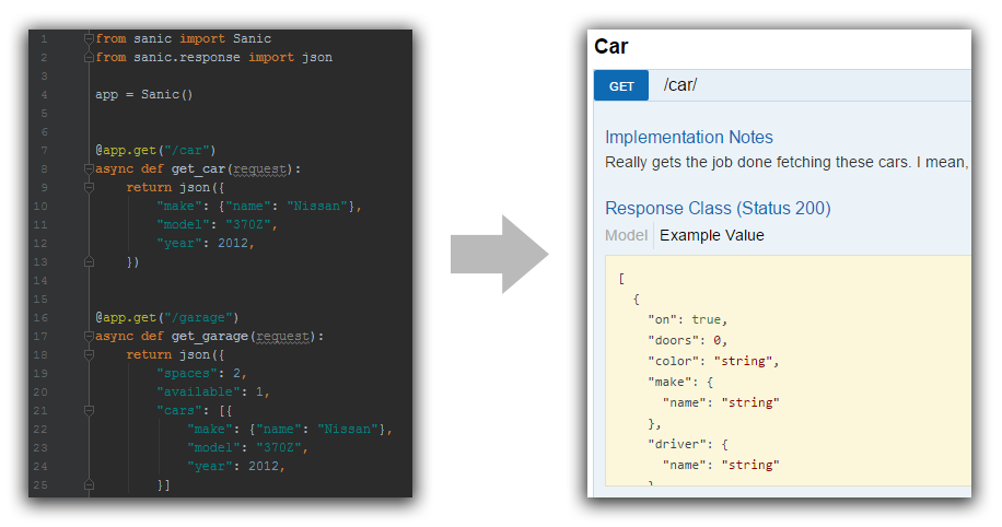 Example Swagger UI